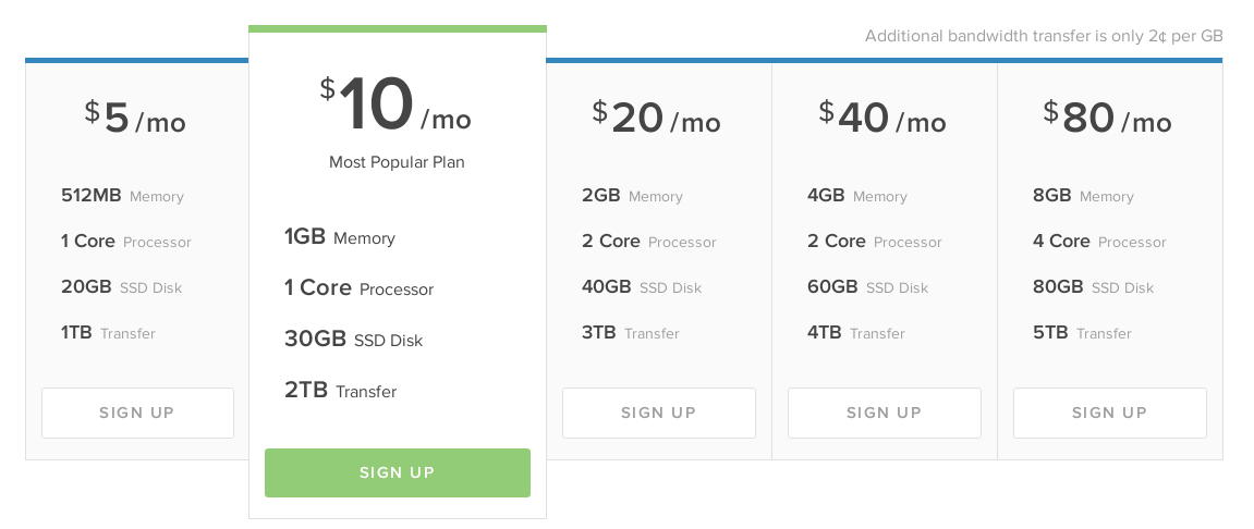 Digitalocean VPS price list
